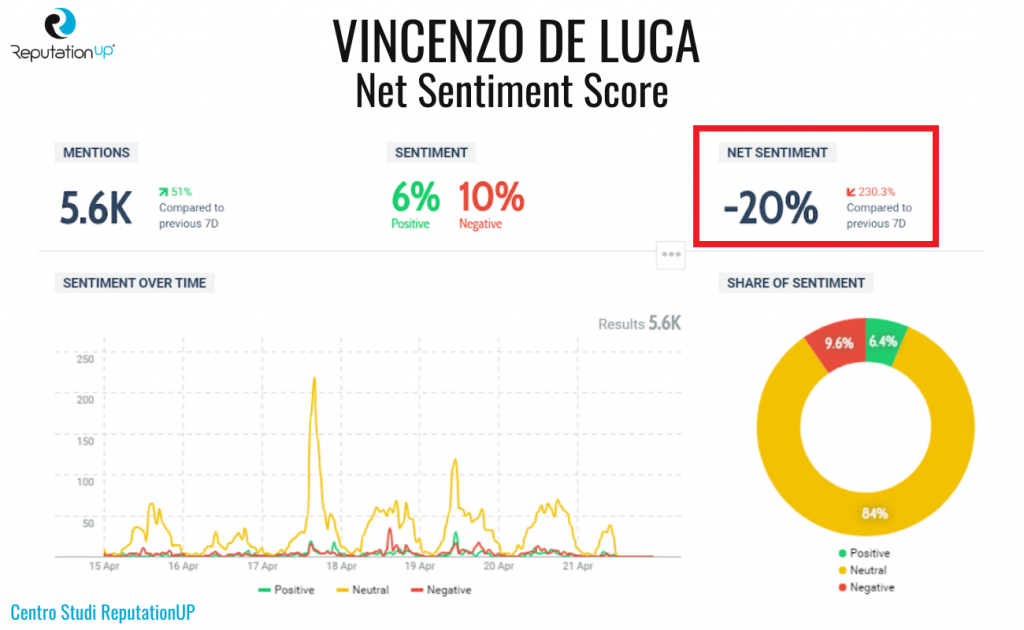 4 net sentiment score vincenzo de luca