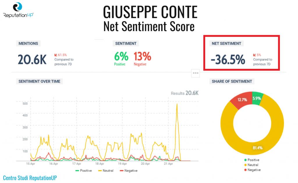 5 net sentiment score giuseppe conte