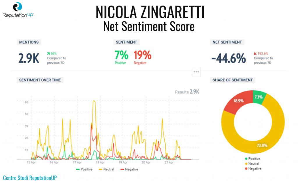 6 net sentiment score nicola zingaretti