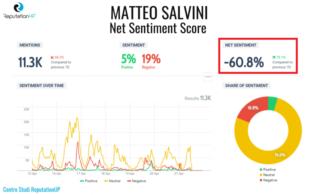 7 net sentiment score matteo salvini
