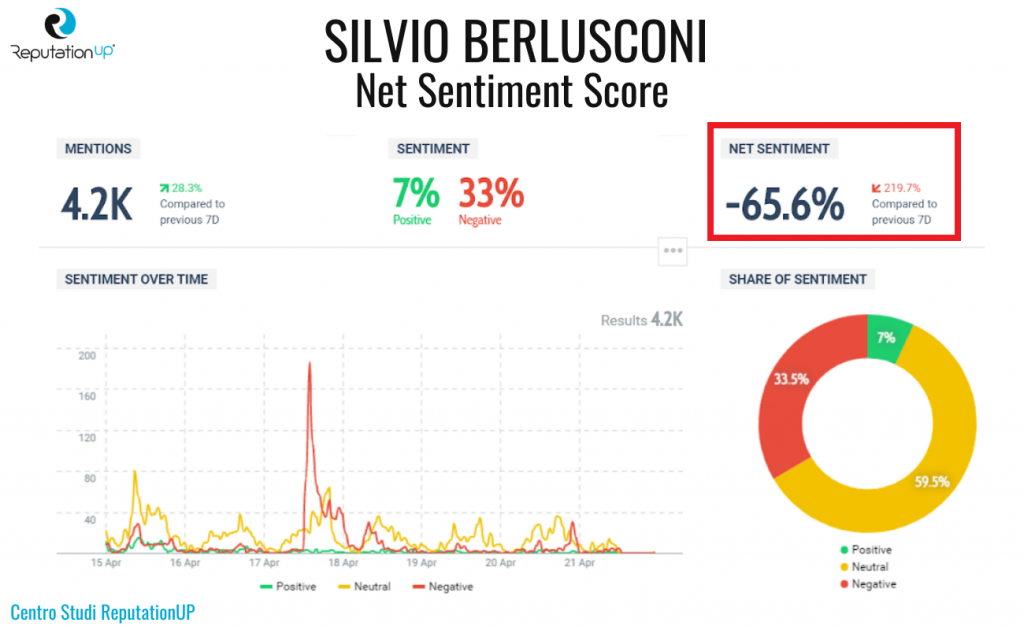 8 net sentiment score silvio berlusconi