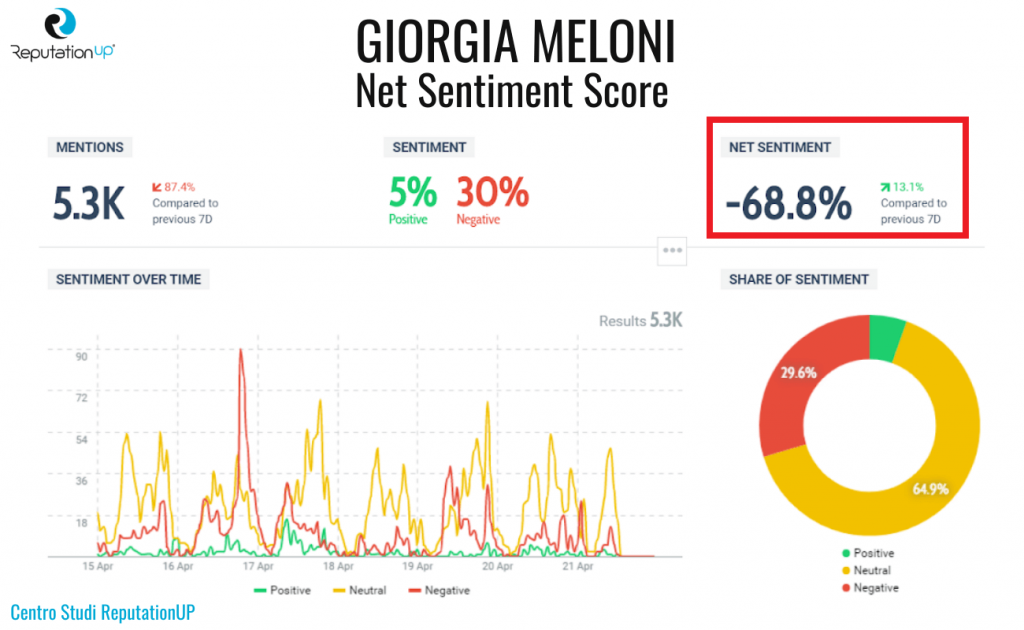 9 net sentiment score giorgia meloni