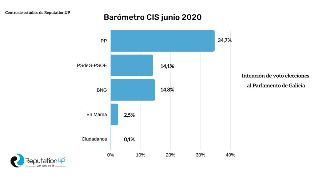 CIS Elecciones Gallegas 2020 Infografía ReputationUP