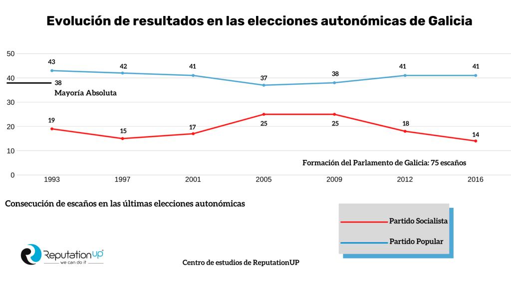 Evolución Autonómicas Elecciones Gallegas 2020 Infografía ReputationUP