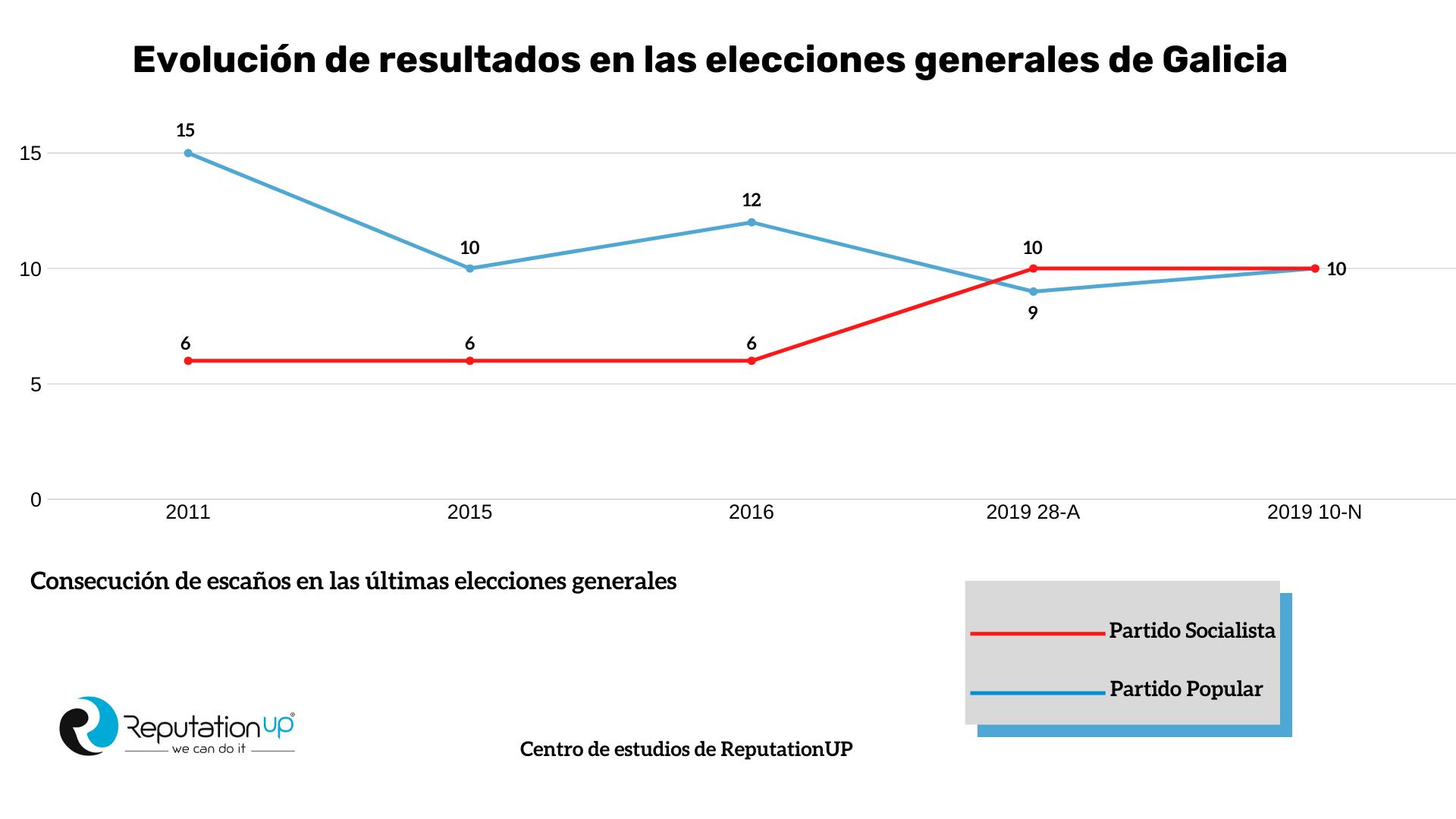 Generales-Elecciones-Gallegas-2020-Infografía-ReputationUP
