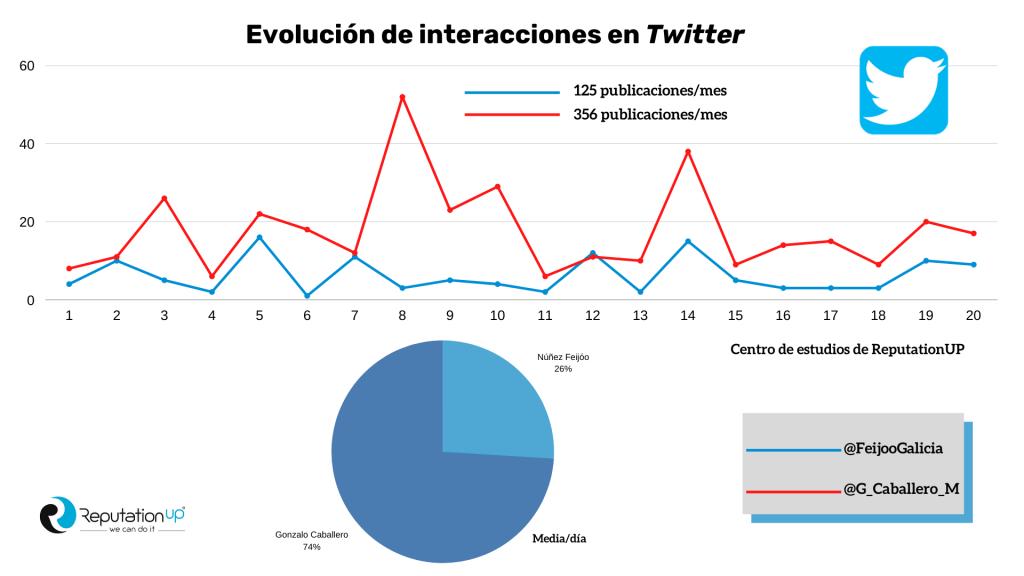 Interacciones Twitter Elecciones Gallegas 2020 Infografía ReputationUP