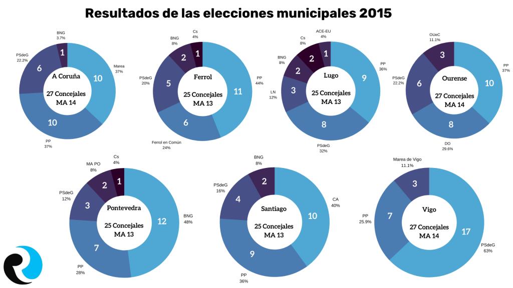 Municipales 2015 Elecciones Gallegas 2020 Infografía ReputationUP