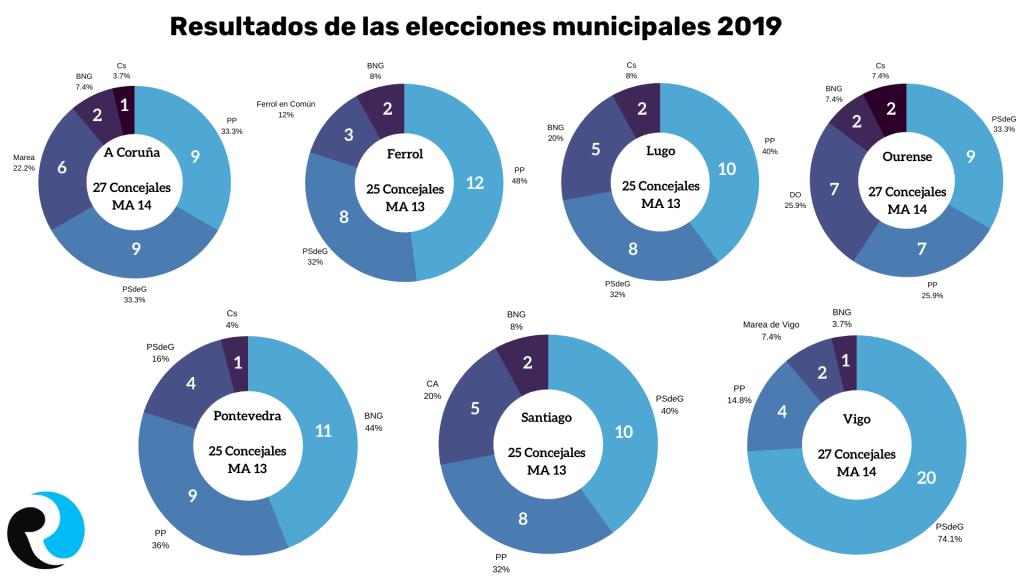 Municipales 2019 Elecciones Gallegas 2020 Infografía ReputationUP