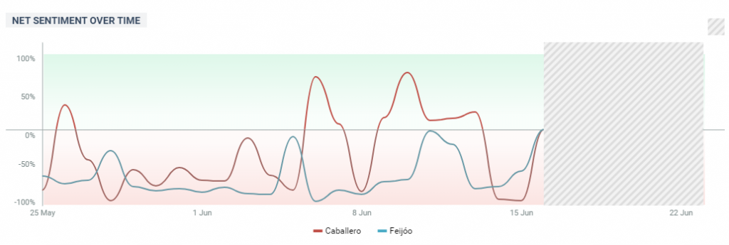 Tendecia del sentimiento Elecciones Gallegas 2020 Infografía ReputationUP