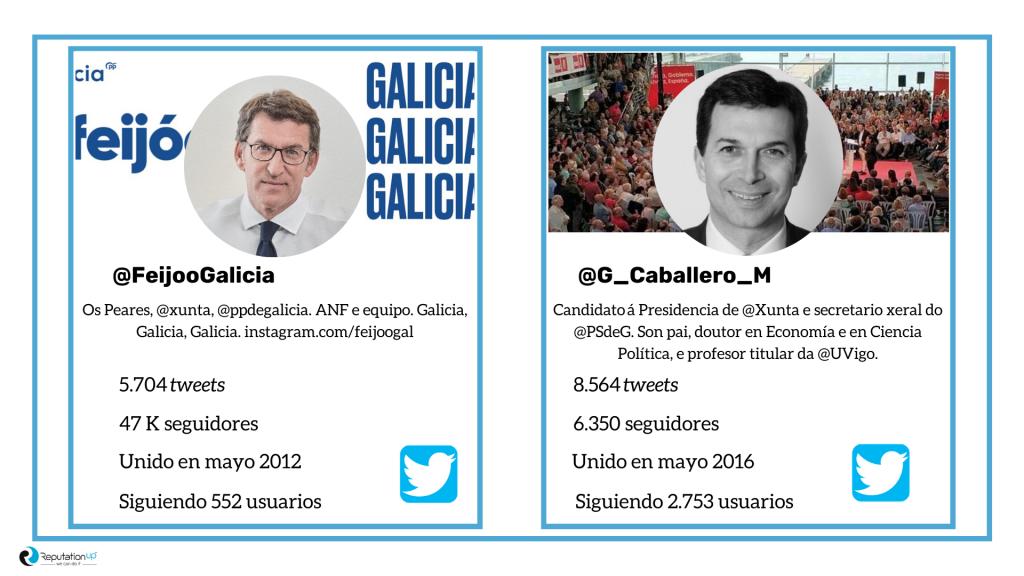 Twitter Candidatos Elecciones Gallegas 2020 Infografía ReputationUP