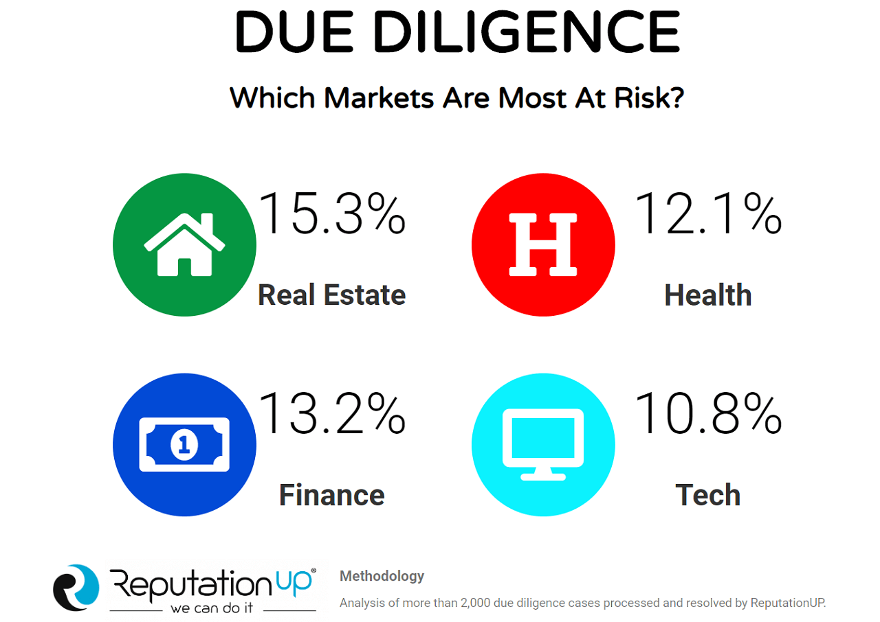 due diligence which markets are most at risk