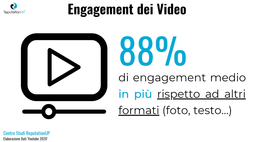 eliminare video da youtube dati engagement video