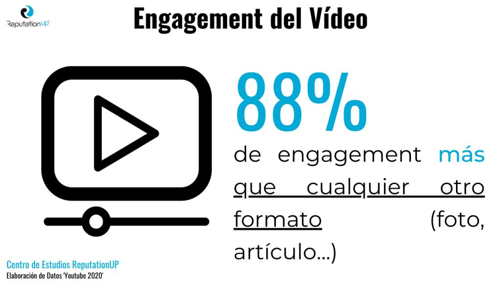 Cómo Eliminar Un Vídeo De Youtube Estadísticas engagement formato videos