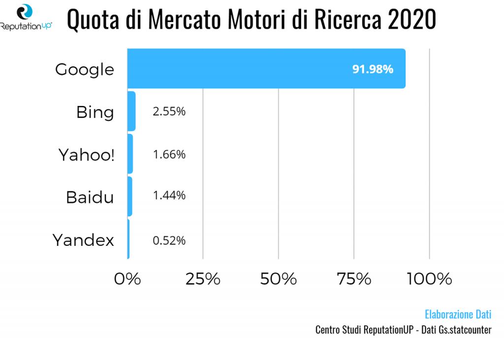quota di mercato motori di ricerca 2020 centro studi reputationup