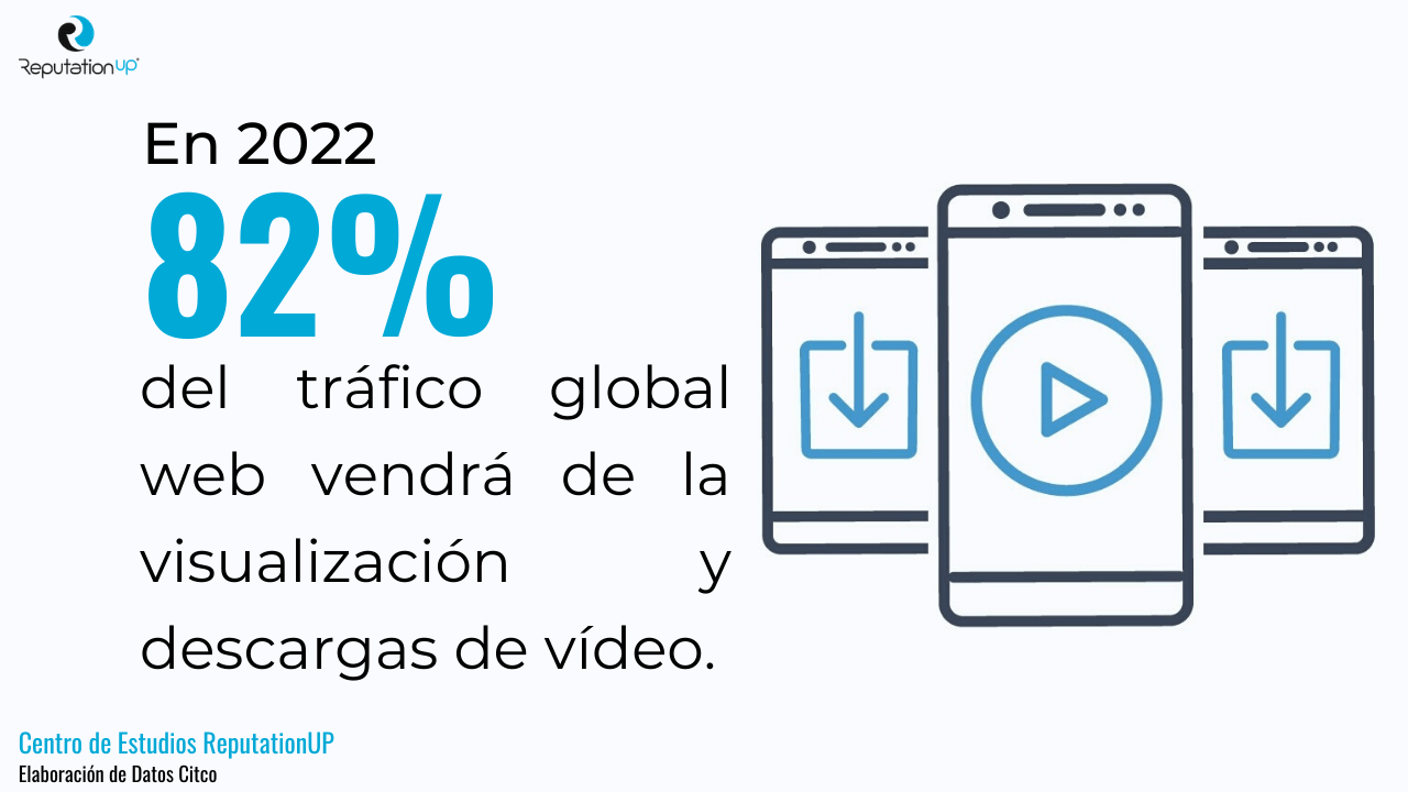 estadísticas tráfico global video 2022