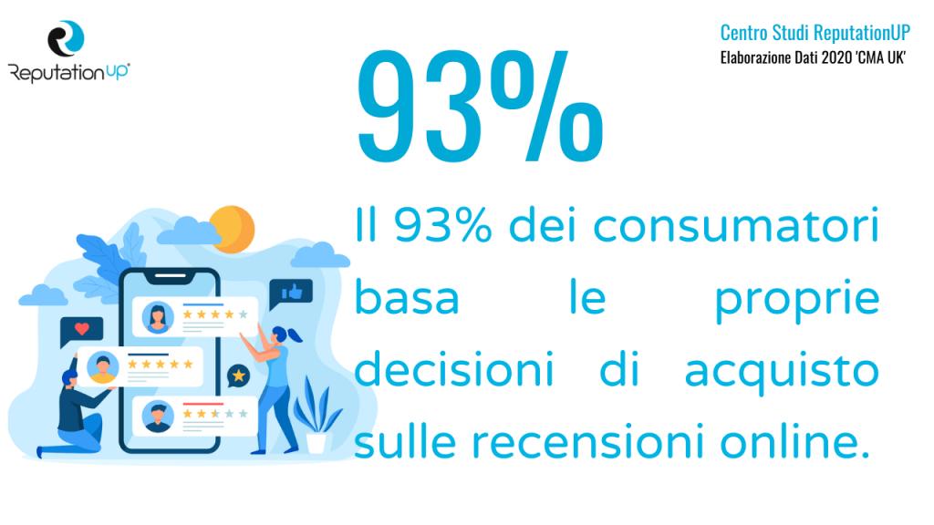 percentuale di consumatori che basa decisione di acquisto su recensioni online