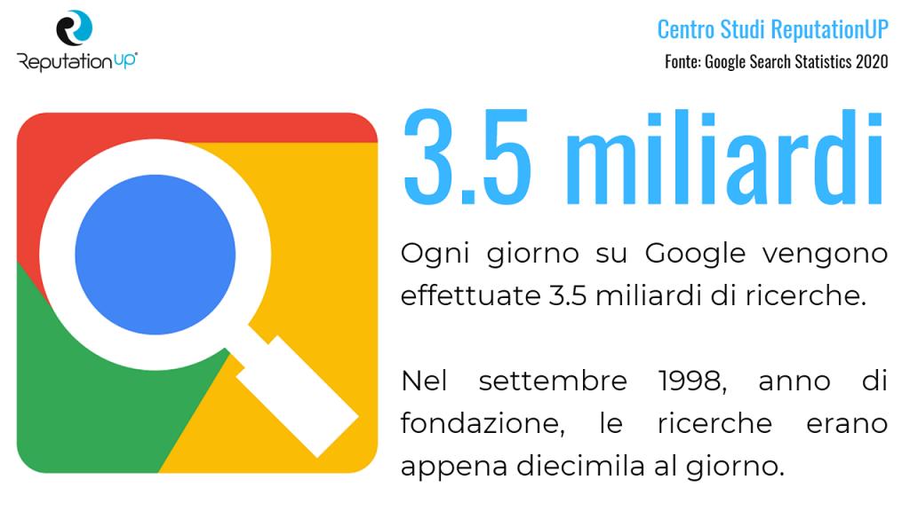 quante ricerche vengono fatte ogni giorno su google