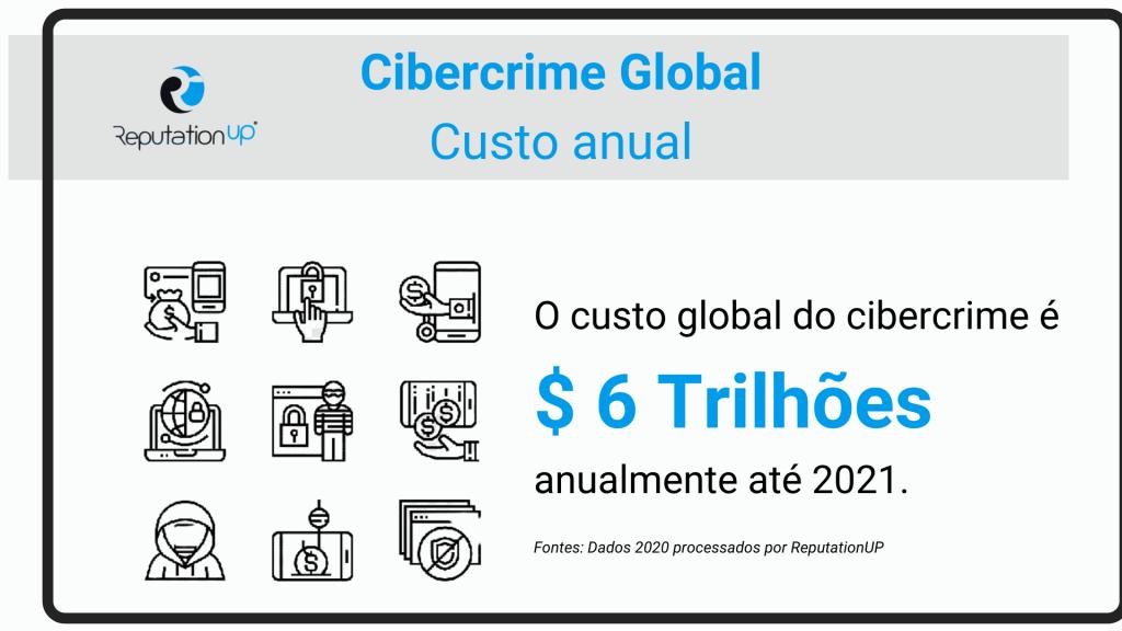 cibercrime global custo anual reputationup gdpr lgpd