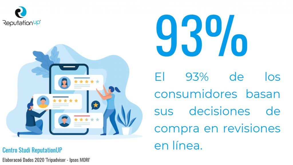 el 93% de los consumidores basan sus decisiones de compra en revisiones en línea guía reputationup