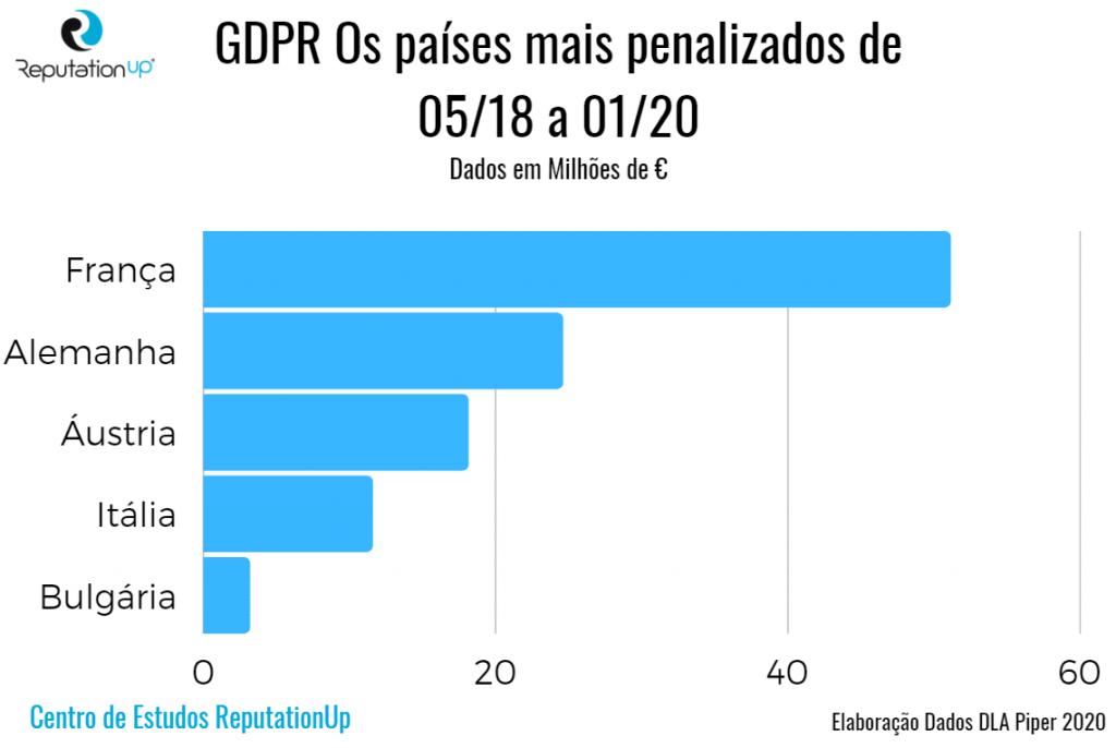 gdpr os paises mais penalizados guia reputationup
