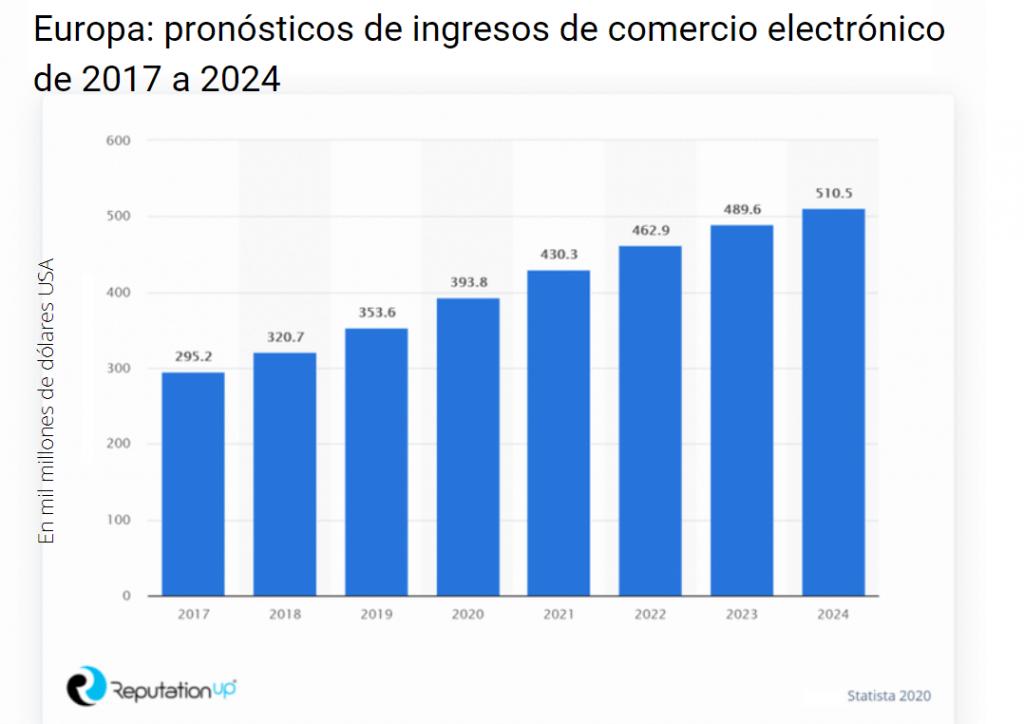 pronosticos de ingresos de comercio electronico de 2017 a 2024 guía reputationup