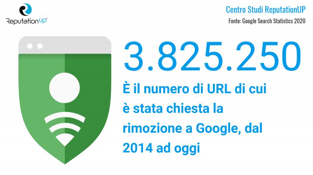 richieste di rimozione url ricevute da google 2014 2020 updated reputationup