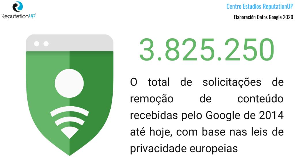 total de solicitações de remoção de conteúdo recebidas pelo Google de 2014