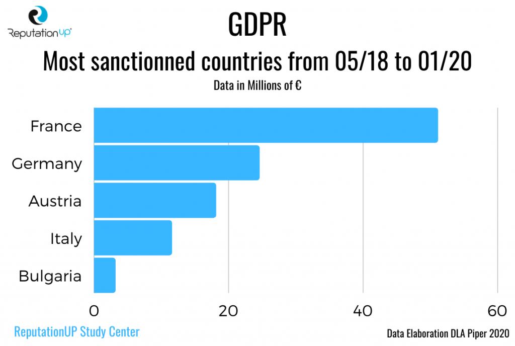 GDPR most sanctionned countries statistics reputationup 2020