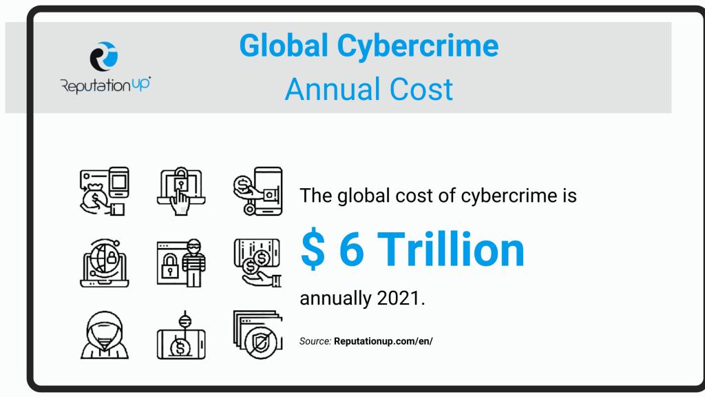 cybercrime gdpr statistics reputationup 2020
