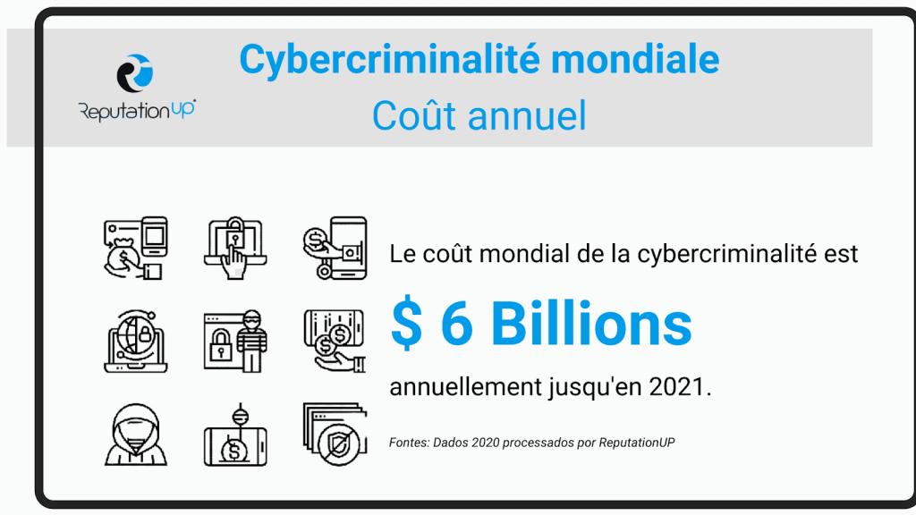 cybercriminalité mondial cout annuel reputationup