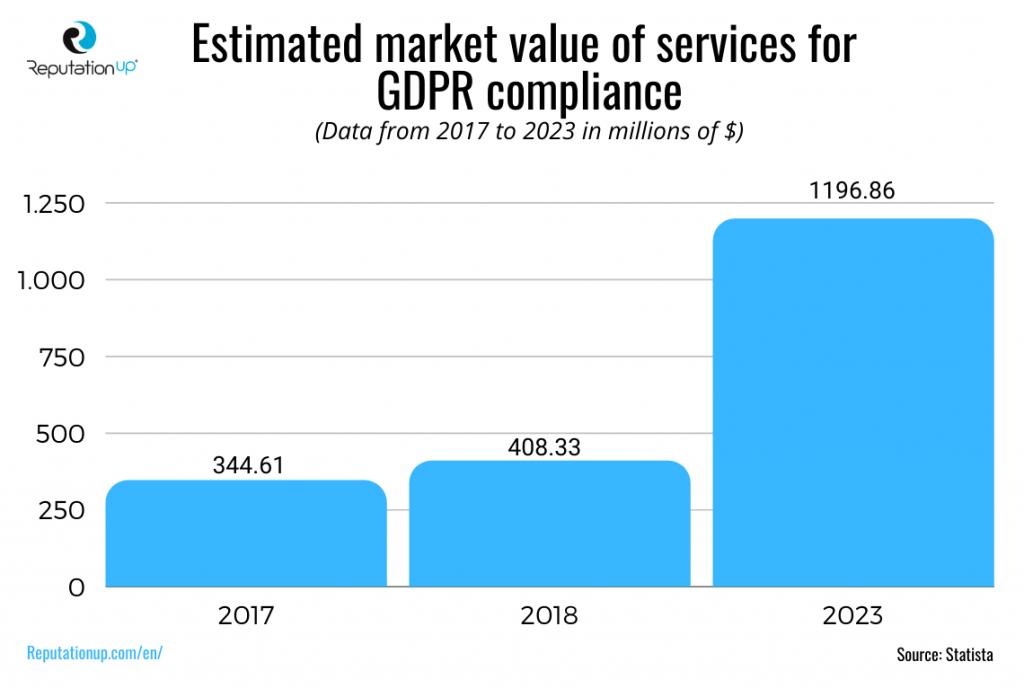 gdpr market value 2020 reputationup