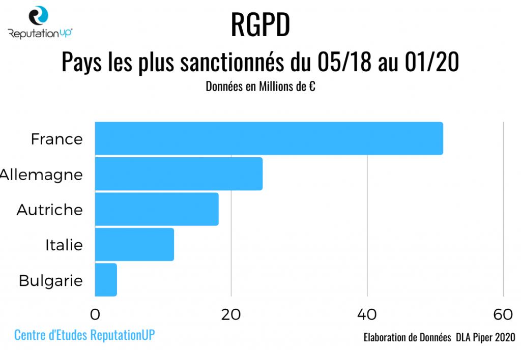 rgpd pays les plus sanctionnés statistiques reputationup