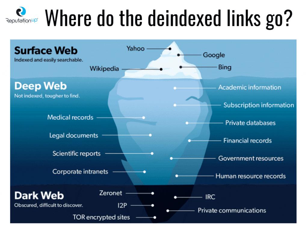 where de indexed links go reputationup