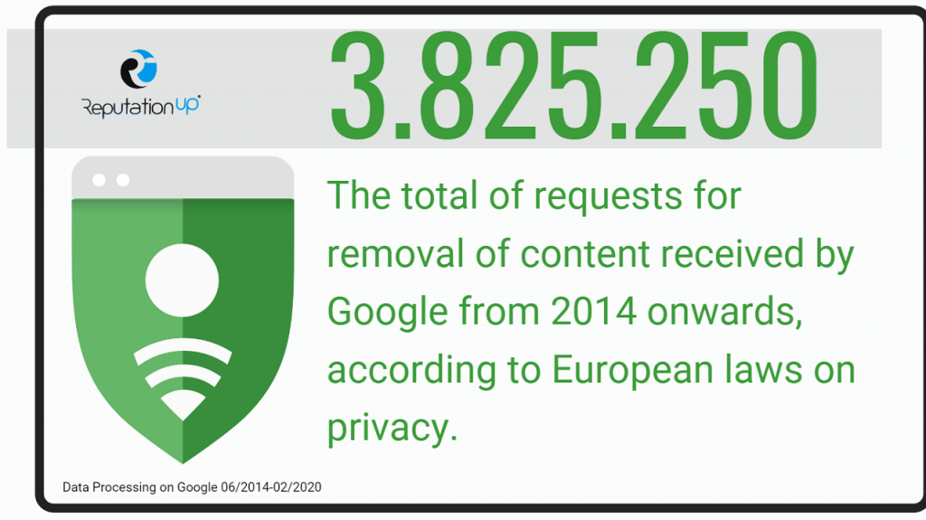 How to Request the Data Removal from Google reputationup