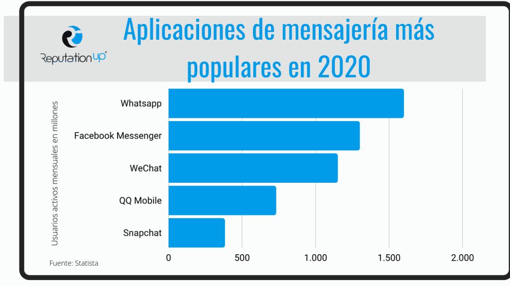 Cómo desaparecer de Whatsapp ReputationUP