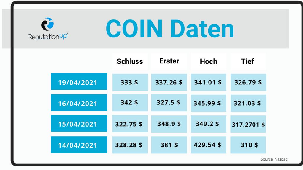Coinbase erste Ergebnisse bei Börsenlisting ReputationUP