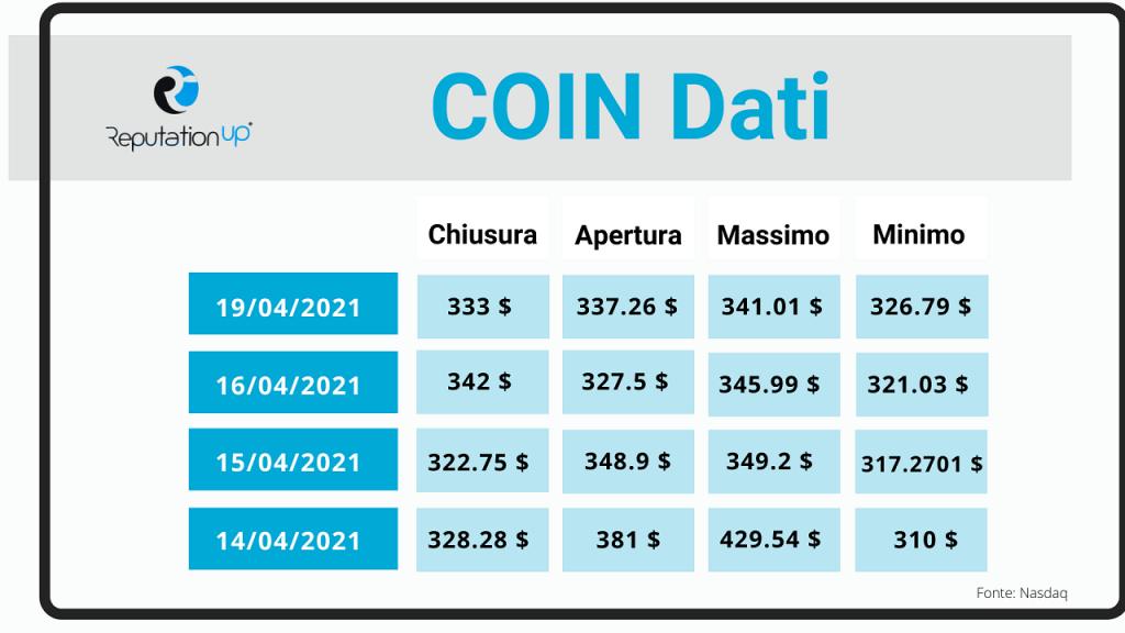 I primi risultati di Coinbase in borsa ReputationUP
