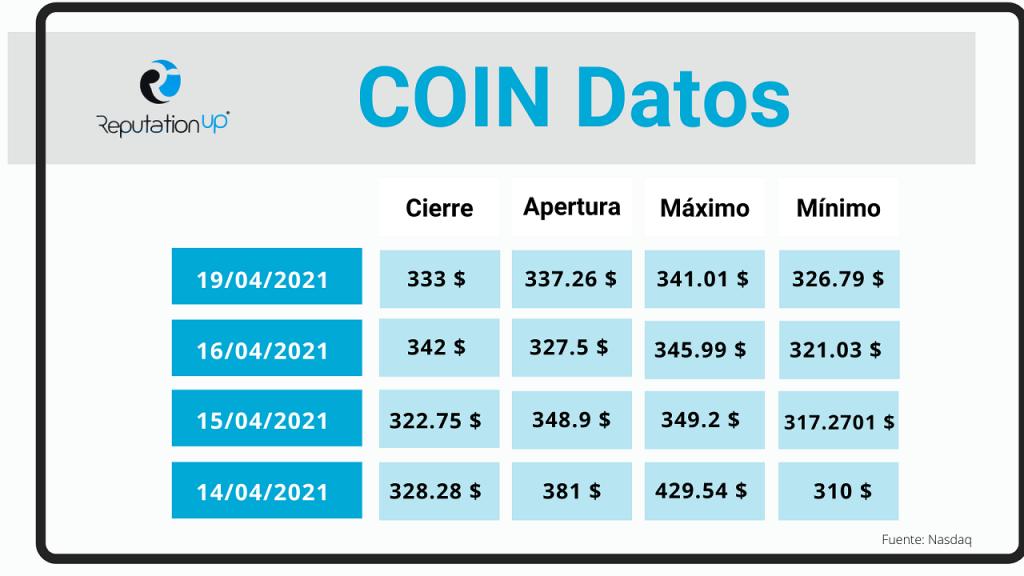 Los primeros resultados de Coinbase en bolsa ReputationUP