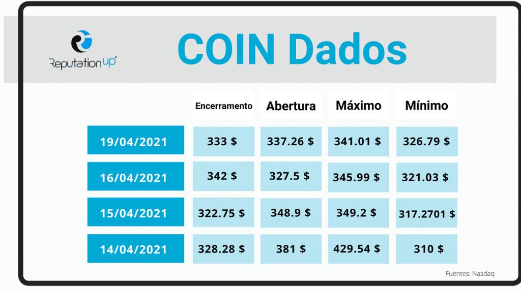 Os primeiros resultados de Coinbase em bolsa ReputationUP