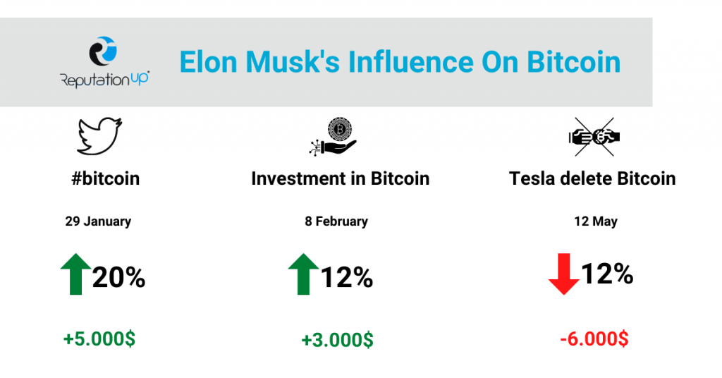 Elon Musk and his influence on Bitcoin guie twitter ReputationUP