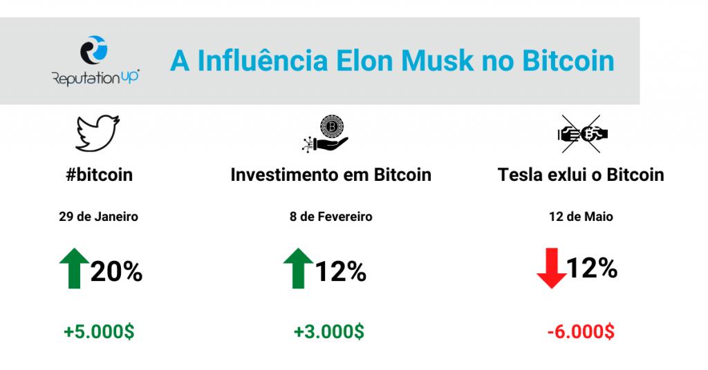 Elon Musk e a sua influência no Bitcoin guia twitter ReputationUP
