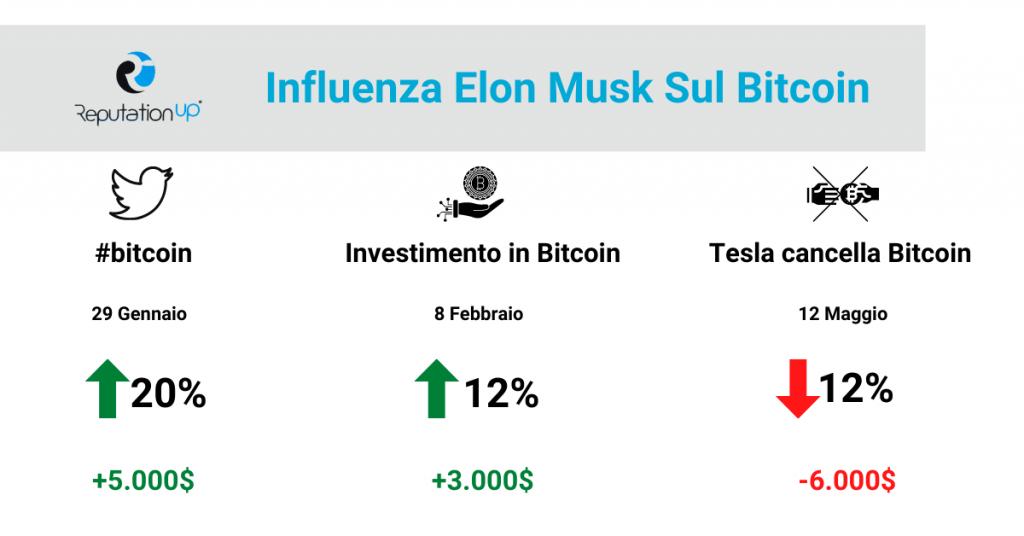 Elon Musk e la sua influenza sui Bitcoin guida twitter ReputationUP