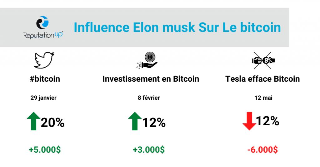 Elon Musk et son influence sur Bitcoin guie twitter ReputationUP