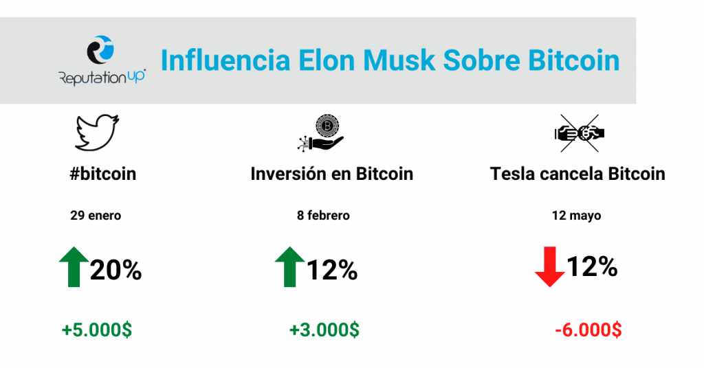 Elon Musk y su influencia en el Bitcoin perfil twitter ReputationUP