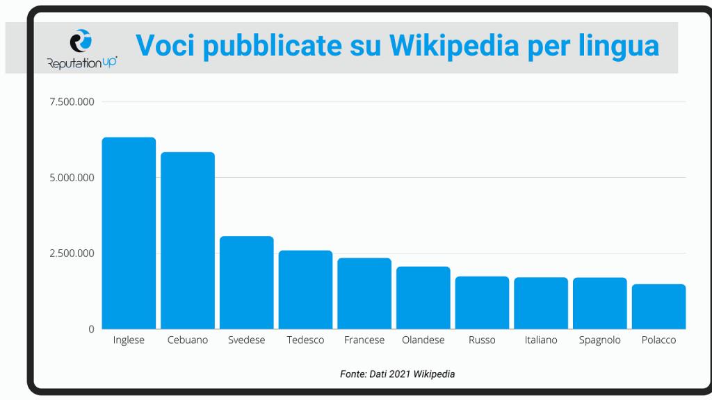 Cosa succede se si modifica una pagina di Wikipedia ReputationUP