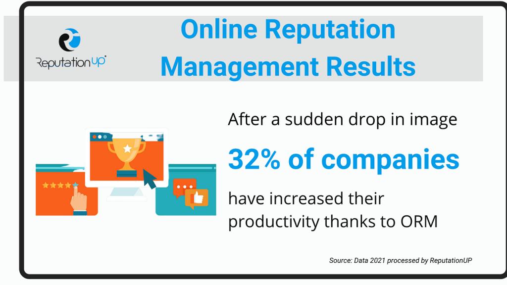 Do online reputation management services work ReputationUP