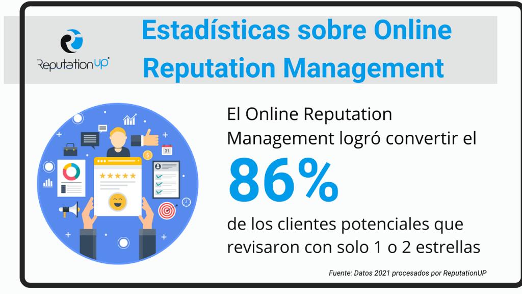 Estadísticas y hechos sobre la importancia del Online Reputation Management ReputationUP