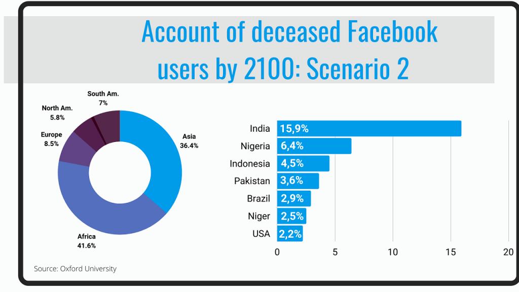 Facebook accounts of the future 2 ReputationUP