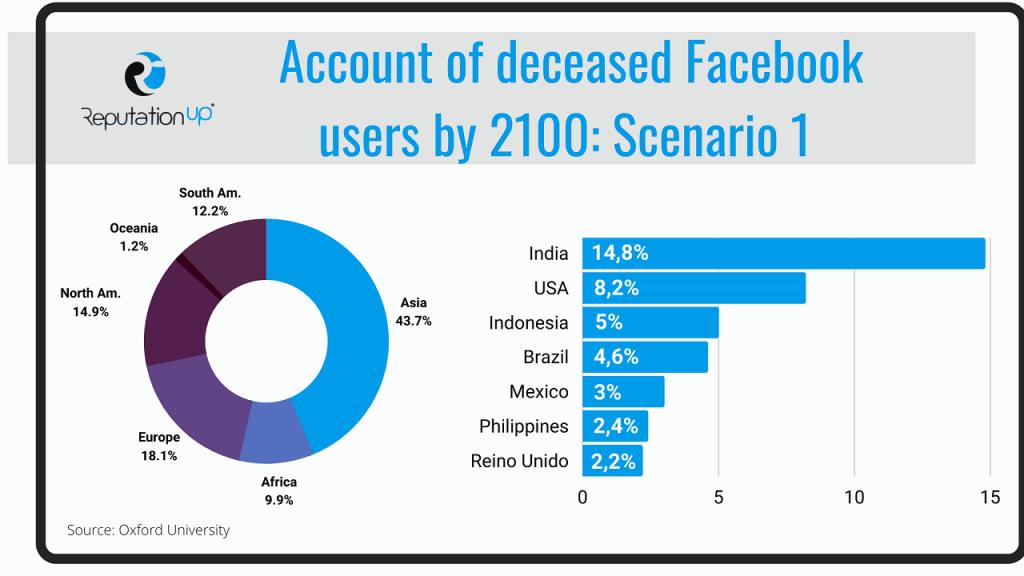 Facebook accounts of the future ReputationUP