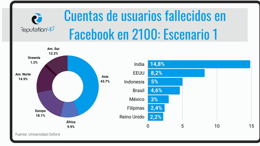 Facebook las cuentas del futuro ReputationUP